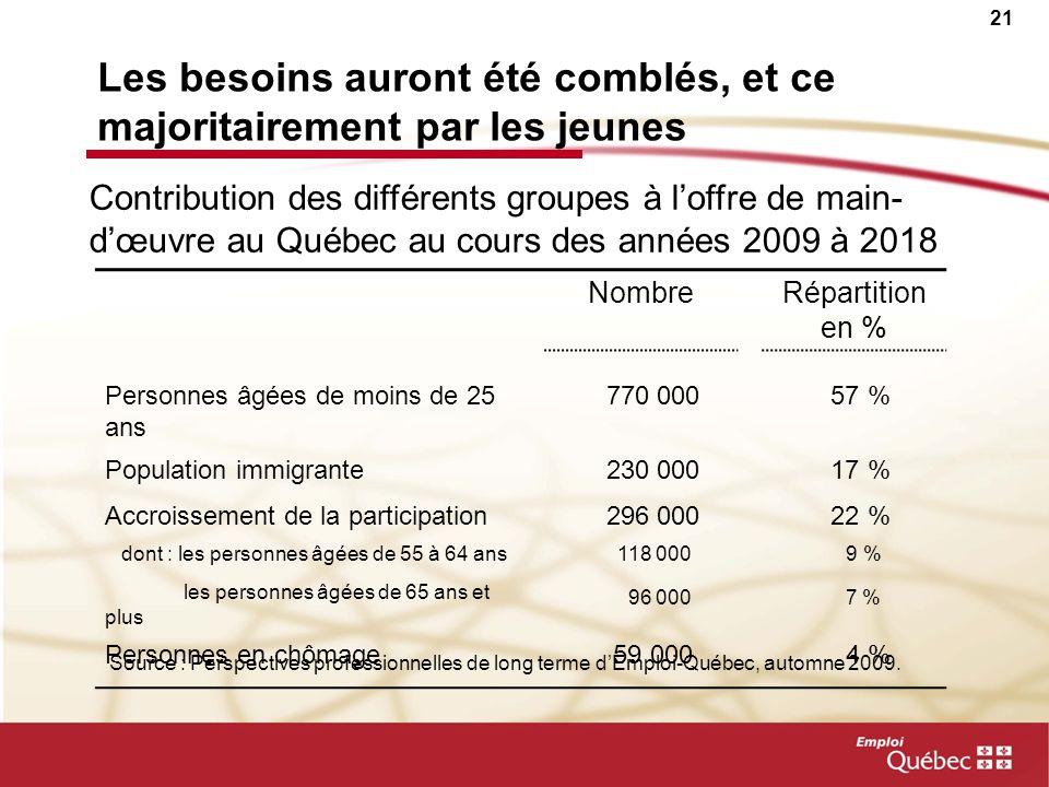 21 Les besoins auront été comblés, et ce majoritairement par les jeunes NombreRépartition en % Personnes âgées de moins de 25 ans 770 000 57 % Population immigrante 230 000 17 % Accroissement de la participation 296 000 22 % dont : les personnes âgées de 55 à 64 ans 118 000 9 % les personnes âgées de 65 ans et plus 96 000 7 % Personnes en chômage 59 000 4 % Contribution des différents groupes à loffre de main- dœuvre au Québec au cours des années 2009 à 2018 Source : Perspectives professionnelles de long terme dEmploi-Québec, automne 2009.