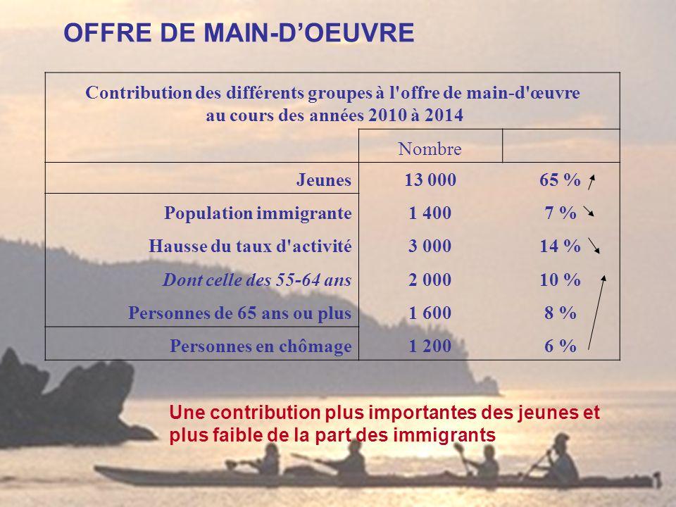 OFFRE DE MAIN-DOEUVRE Contribution des différents groupes à l'offre de main-d'œuvre au cours des années 2010 à 2014 Nombre Jeunes13 00065 % Population