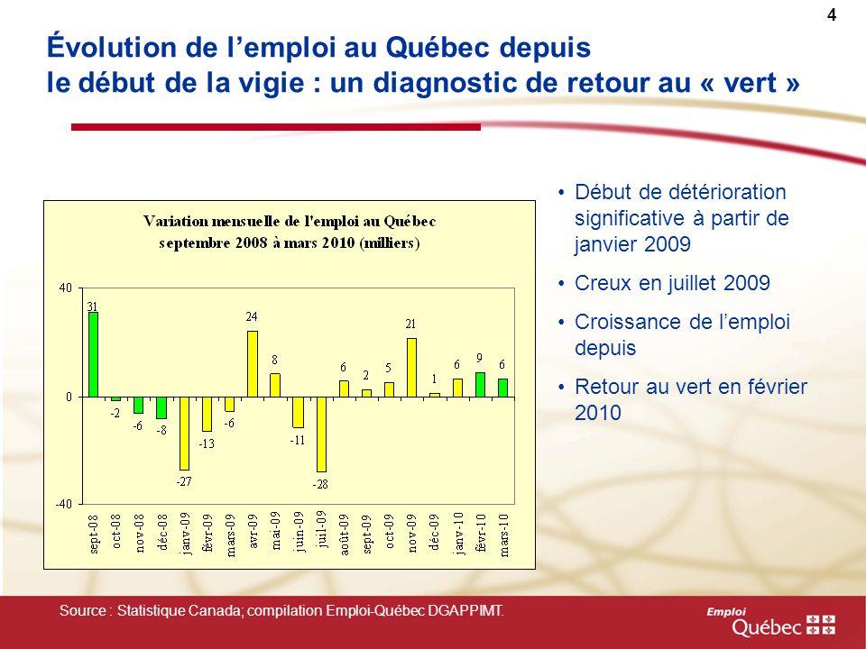 4 Évolution de lemploi au Québec depuis le début de la vigie : un diagnostic de retour au « vert » Source : Statistique Canada; compilation Emploi-Qué