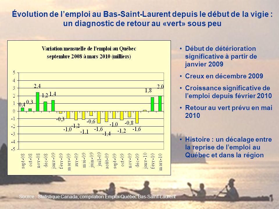 Évolution de lemploi au Bas-Saint-Laurent depuis le début de la vigie : un diagnostic de retour au «vert» sous peu Source : Statistique Canada; compil