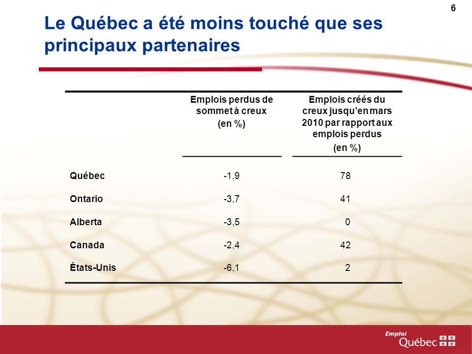 6 Le Québec a été moins touché que ses principaux partenaires Emplois perdus de sommet à creux (en %) Emplois créés du creux jusquen mars 2010 par rapport aux emplois perdus (en %) Québec-1,9 78 Ontario-3,7 41 Alberta-3,5 0 Canada-2,4 42 États-Unis-6,1 2