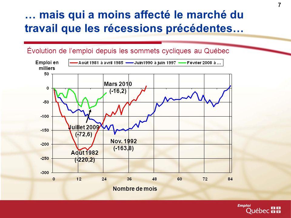7 … mais qui a moins affecté le marché du travail que les récessions précédentes… Évolution de lemploi depuis les sommets cycliques au Québec Août 198