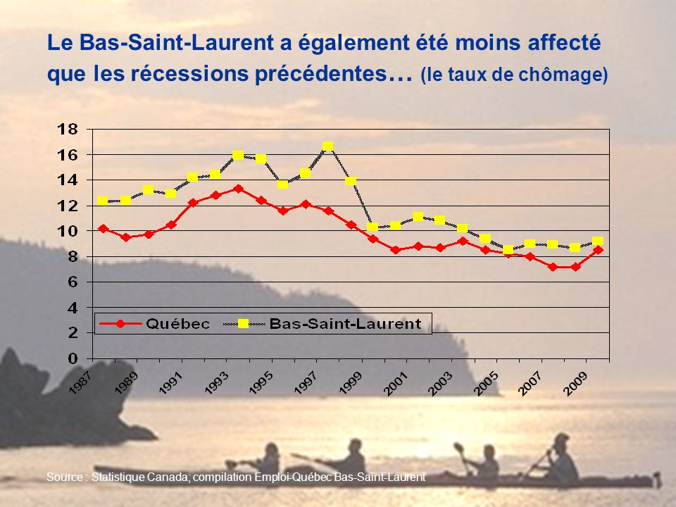 Source : Statistique Canada; compilation Emploi-Québec Bas-Saint-Laurent Le Bas-Saint-Laurent a également été moins affecté que les récessions précédentes … (le taux de chômage)