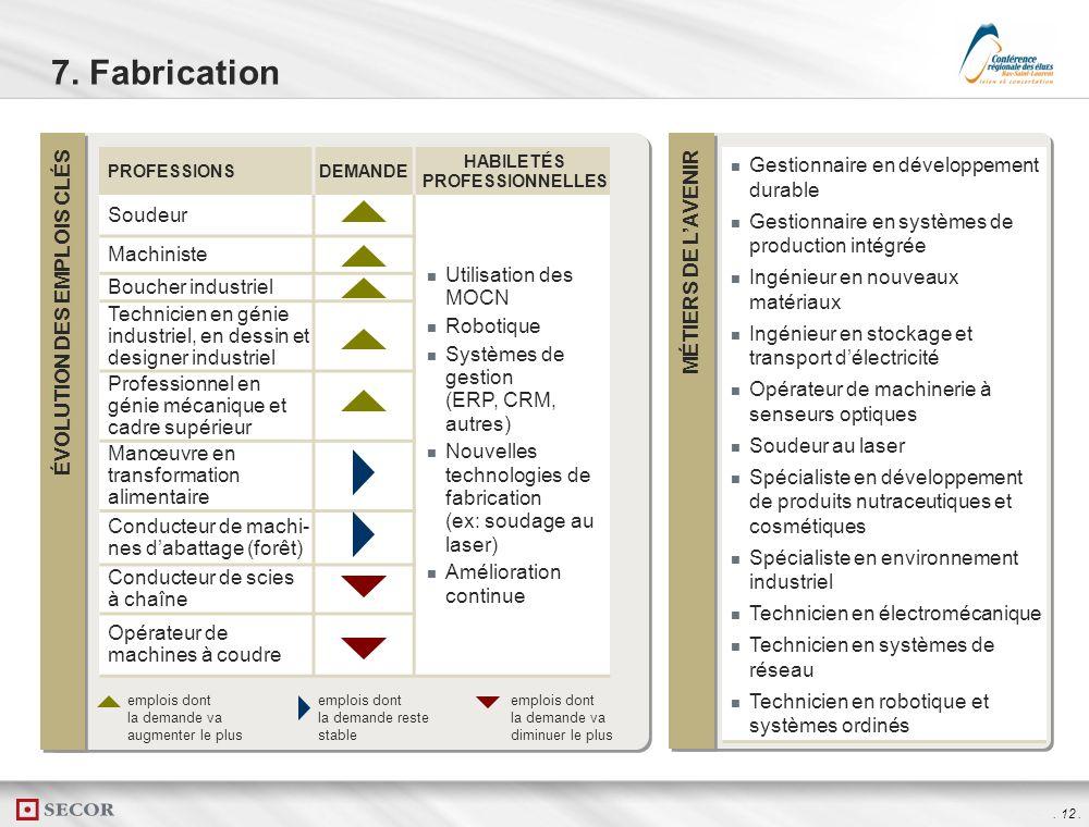 . 11. ÉVOLUTION DES EMPLOIS CLÉS MÉTIERS DE LAVENIR Spécialiste de mise en marché Artiste/concepteur en médias interactifs Gestionnaire spécialisé en