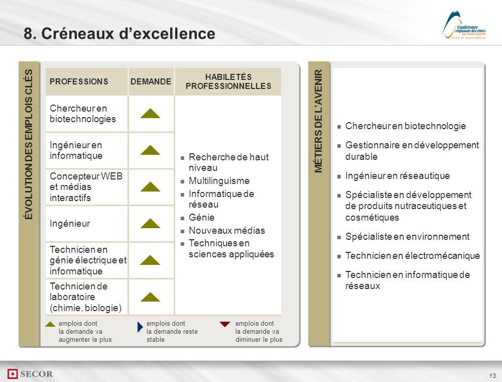 . 12. ÉVOLUTION DES EMPLOIS CLÉS MÉTIERS DE LAVENIR Gestionnaire en développement durable Gestionnaire en systèmes de production intégrée Ingénieur en