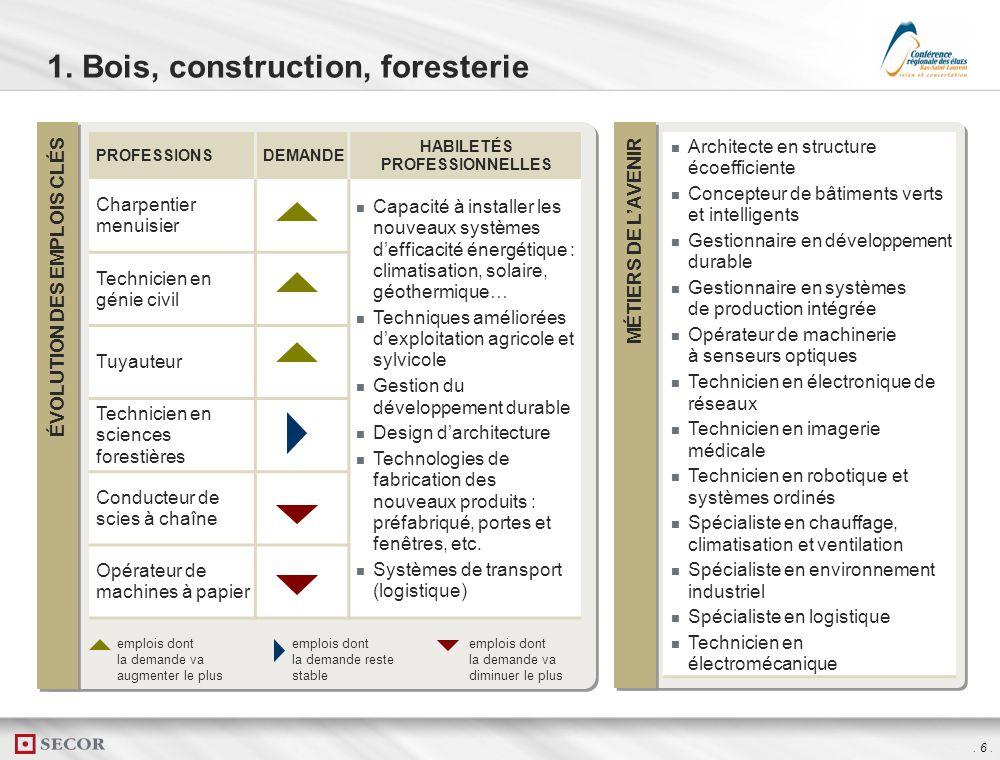 . 5. Huit grands secteurs
