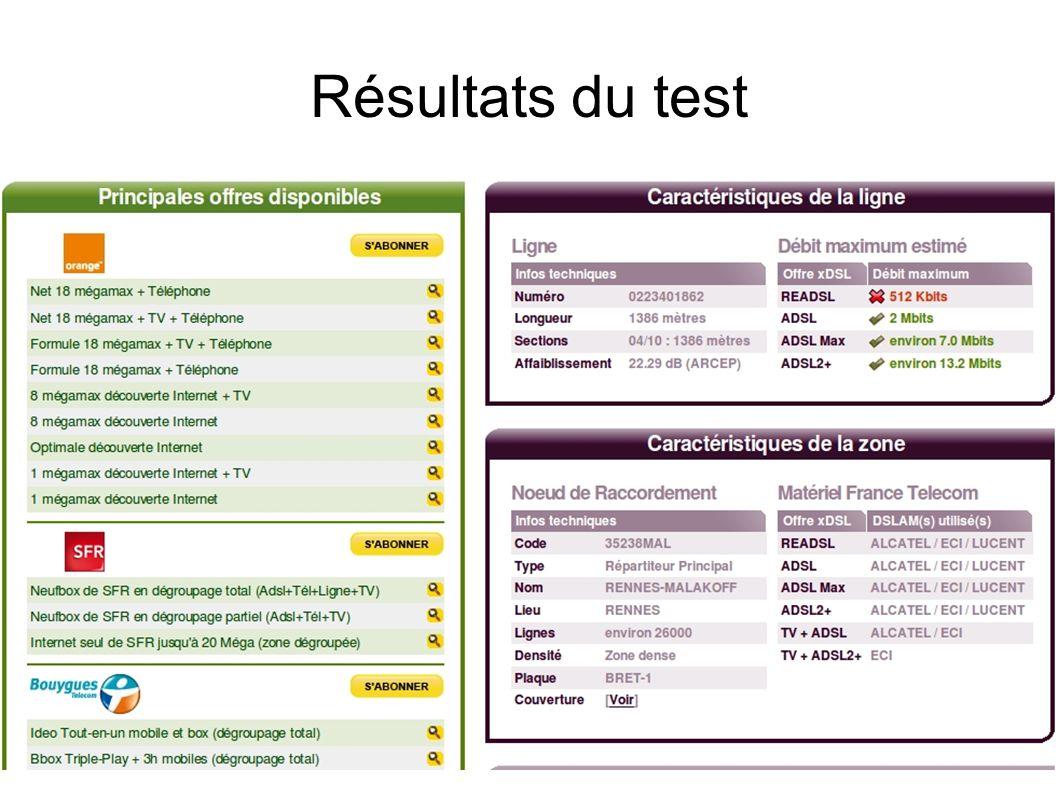 Résultats du test
