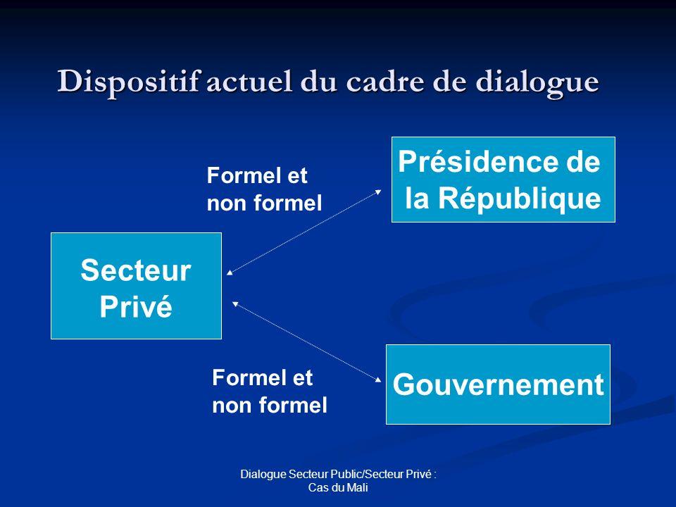Dialogue Secteur Public/Secteur Privé : Cas du Mali Dispositif actuel du cadre de dialogue Secteur Privé Gouvernement Présidence de la République Form