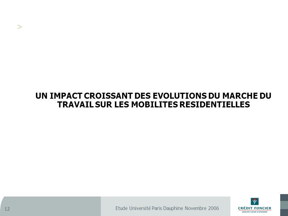Etude Université Paris Dauphine Novembre 2006 12 UN IMPACT CROISSANT DES EVOLUTIONS DU MARCHE DU TRAVAIL SUR LES MOBILITES RESIDENTIELLES