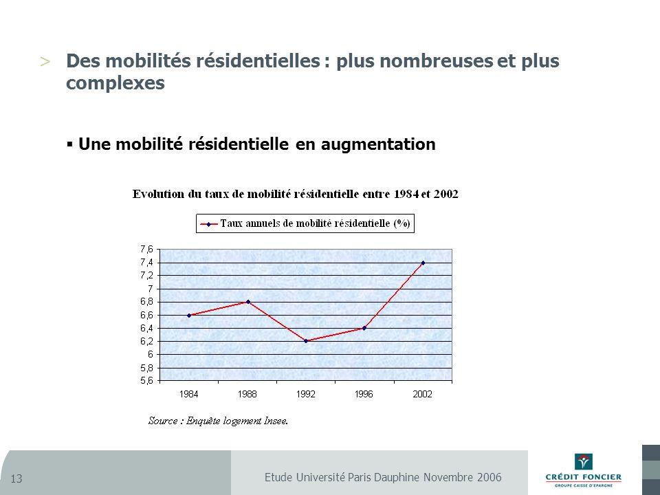 Etude Université Paris Dauphine Novembre 2006 13 >Des mobilités résidentielles : plus nombreuses et plus complexes Une mobilité résidentielle en augmentation
