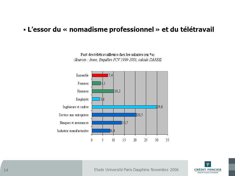 Etude Université Paris Dauphine Novembre 2006 14 Lessor du « nomadisme professionnel » et du télétravail