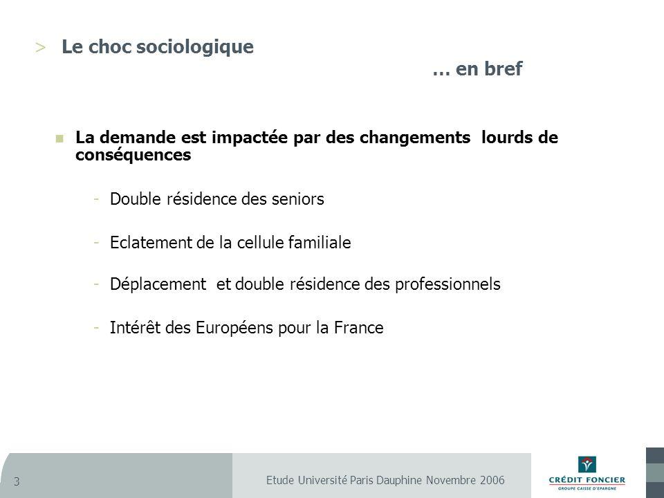 Etude Université Paris Dauphine Novembre 2006 3 >Le choc sociologique … en bref La demande est impactée par des changements lourds de conséquences -Double résidence des seniors -Eclatement de la cellule familiale -Déplacement et double résidence des professionnels -Intérêt des Européens pour la France
