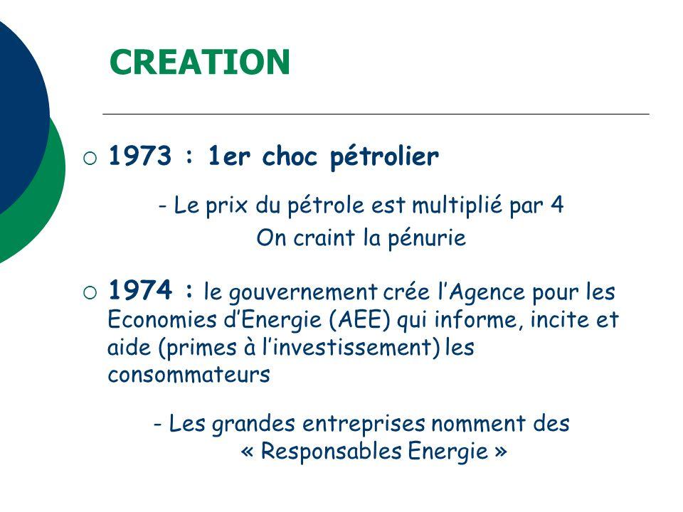 CREATION 1973 : 1er choc pétrolier - Le prix du pétrole est multiplié par 4 On craint la pénurie 1974 : le gouvernement crée lAgence pour les Economie