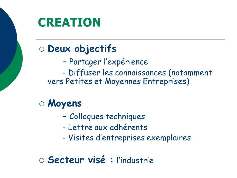 CREATION Deux objectifs - Partager lexpérience - Diffuser les connaissances (notamment vers Petites et Moyennes Entreprises) Moyens - Colloques techni