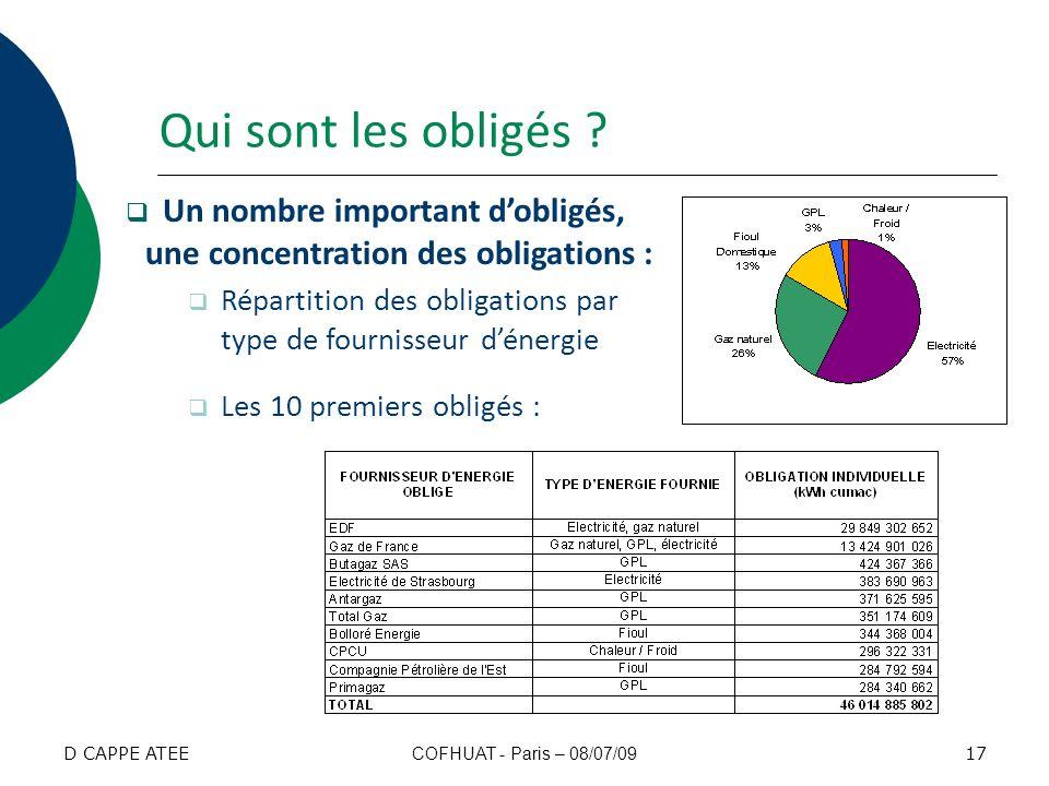 Un nombre important dobligés, une concentration des obligations : Répartition des obligations par type de fournisseur dénergie Les 10 premiers obligés