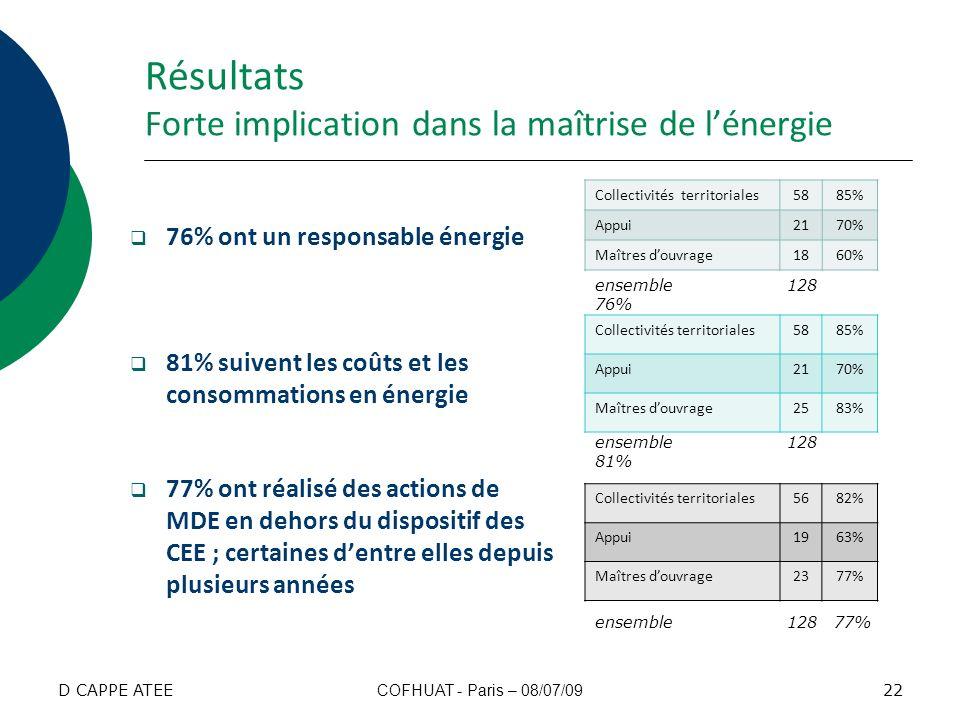Résultats Forte implication dans la maîtrise de lénergie 76% ont un responsable énergie 81% suivent les coûts et les consommations en énergie 77% ont