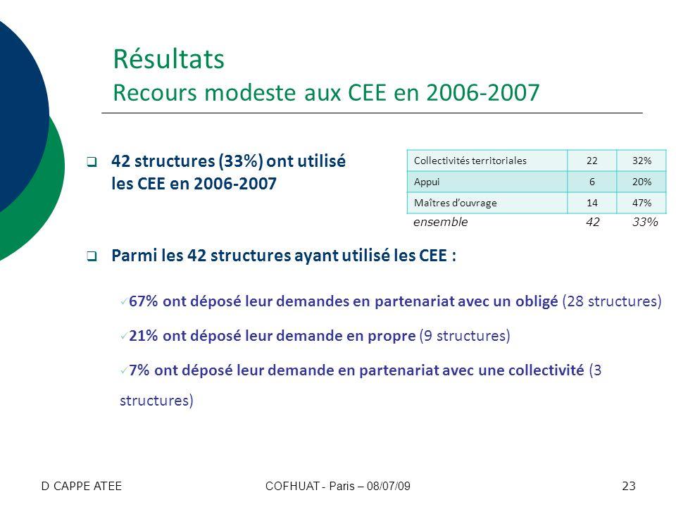 Résultats Recours modeste aux CEE en 2006-2007 42 structures (33%) ont utilisé les CEE en 2006-2007 Parmi les 42 structures ayant utilisé les CEE : 67
