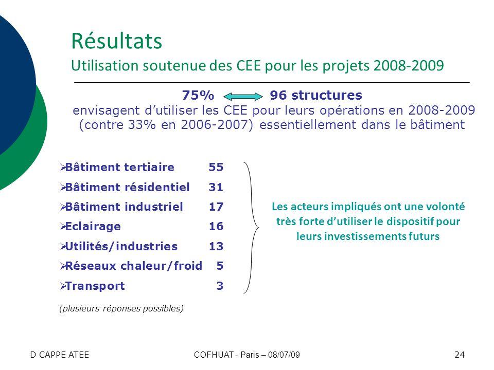 Résultats Utilisation soutenue des CEE pour les projets 2008-2009 75% 96 structures envisagent dutiliser les CEE pour leurs opérations en 2008-2009 (c
