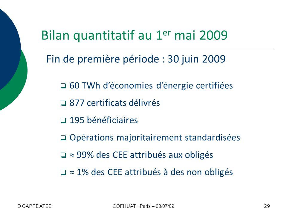 Bilan quantitatif au 1 er mai 2009 Fin de première période : 30 juin 2009 60 TWh déconomies dénergie certifiées 877 certificats délivrés 195 bénéficia