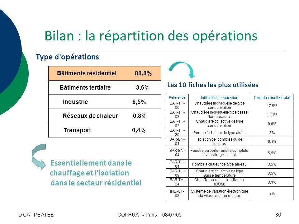 Bilan : la répartition des opérations Type d'opérations Bâtiments résidentiel 88,8% Bâtiments tertiaire 3,6% Industrie 6,5% Réseaux de chaleur 0,8% Tr