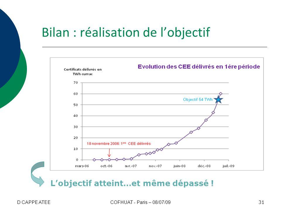 Bilan : réalisation de lobjectif Lobjectif atteint…et même dépassé ! 31 COFHUAT - Paris – 08/07/09D CAPPE ATEE