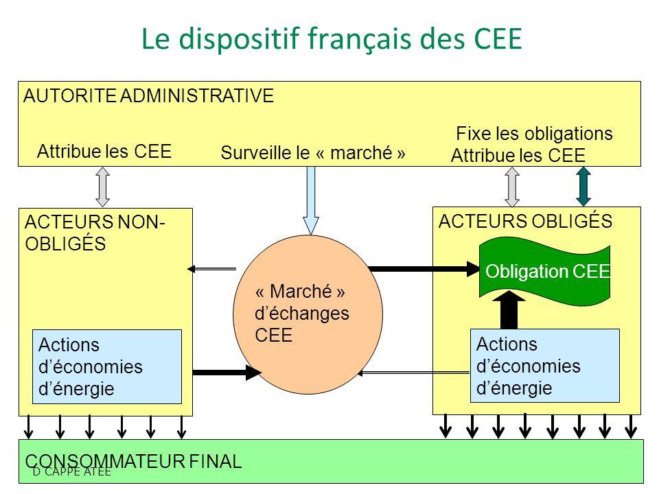 CEE NIORT 5-2-09 5 ACTEURS OBLIGÉS Le dispositif français des CEE AUTORITE ADMINISTRATIVE Fixe les obligations Attribue les CEE Attribue les CEE Surve