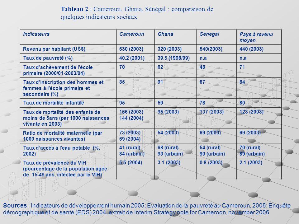Tableau 2 : Cameroun, Ghana, Sénégal : comparaison de quelques indicateurs sociaux IndicateursCamerounGhanaSenegalPays à revenu moyen Revenu par habitant (US$)630 (2003)320 (2003)540(2003)440 (2003) Taux de pauvreté (%)40.2 (2001)39.5 (1998/99)n.a Taux dachèvement de lécole primaire (2000/01-2003/04) 70624871 Taux dinscription des hommes et femmes à lécole primaire et secondaire (%) 85918784 Taux de mortalité infantile95597880 Taux de mortalité des enfants de moins de 5ans (par 1000 naissances vivante en 2003) 166 (2003) 144 (2004) 95 (2003)137 (2003)123 (2003) Ratio de mortalité maternelle (par 1000 naissances vivantes) 73 (2003) 69 (2004) 54 (2003)69 (2003) Taux daccès à leau potable (%, 2002) 41 (rural) 84 (urbain) 68 (rural) 93 (urbain) 54 (rural) 90 (urbain) 70 (rural) 89 (urbain) Taux de prévalence du VIH (pourcentage de la population âgée de 15-49 ans, infectée par le VIH) 5.5 (2004)3.1 (2003)0.8 (2003)2.1 (2003) Sources : Indicateurs de développement humain 2005; Evaluation de la pauvreté au Cameroun, 2005; Enquête démographique et de santé (EDS) 2004, extrait de Interim Strategy note for Cameroon, november 2006