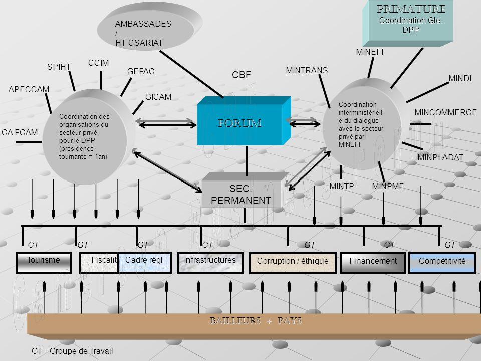 AMBASSADES / HT CSARIAT FORUM Coordination interministériell e du dialogue avec le secteur privé par MINEFIPRIMATURE Coordination Gle.