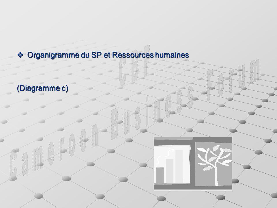 Organigramme du SP et Ressources humaines Organigramme du SP et Ressources humaines (Diagramme c)