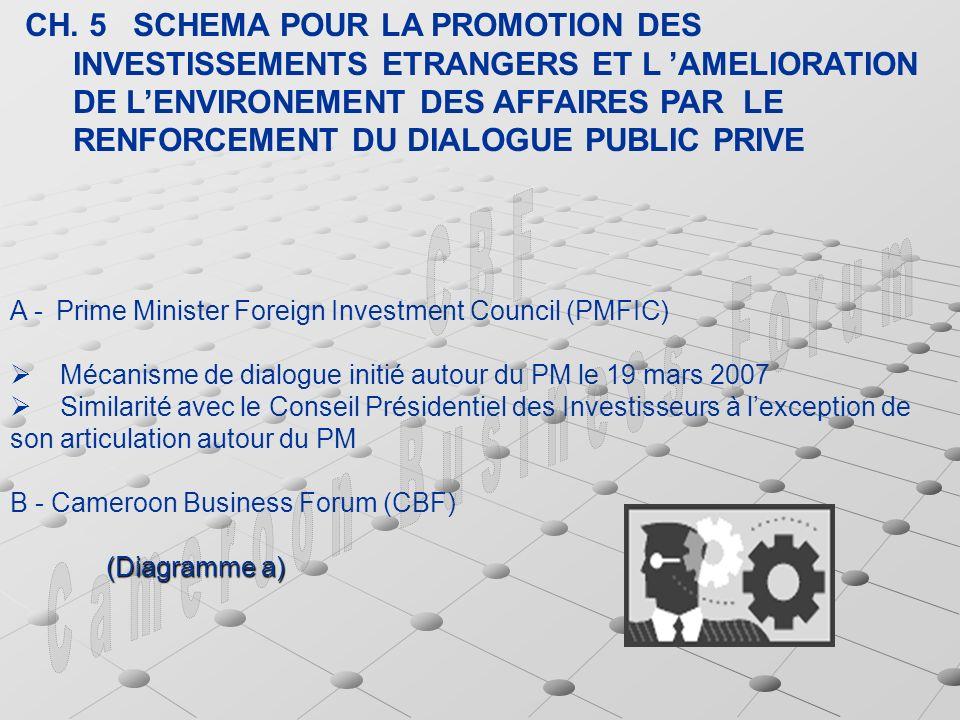 CH. 5 SCHEMA POUR LA PROMOTION DES INVESTISSEMENTS ETRANGERS ET L AMELIORATION DE LENVIRONEMENT DES AFFAIRES PAR LE RENFORCEMENT DU DIALOGUE PUBLIC PR