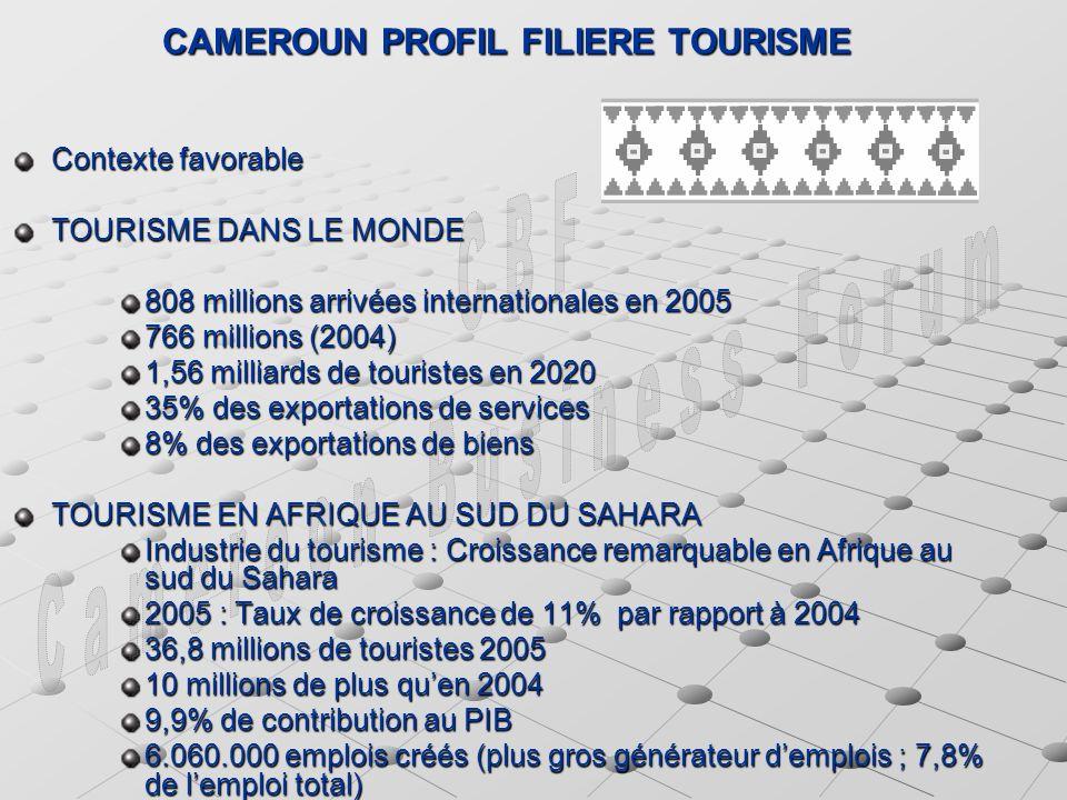 CAMEROUN PROFIL FILIERE TOURISME Contexte favorable TOURISME DANS LE MONDE 808 millions arrivées internationales en 2005 766 millions (2004) 1,56 milliards de touristes en 2020 35% des exportations de services 8% des exportations de biens TOURISME EN AFRIQUE AU SUD DU SAHARA Industrie du tourisme : Croissance remarquable en Afrique au sud du Sahara 2005 : Taux de croissance de 11% par rapport à 2004 36,8 millions de touristes 2005 10 millions de plus quen 2004 9,9% de contribution au PIB 6.060.000 emplois créés (plus gros générateur demplois ; 7,8% de lemploi total)