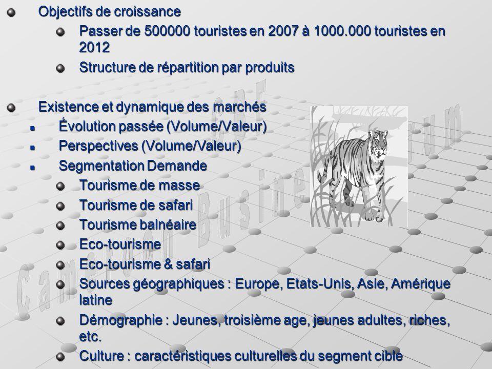 Objectifs de croissance Passer de 500000 touristes en 2007 à 1000.000 touristes en 2012 Structure de répartition par produits Existence et dynamique des marchés Évolution passée (Volume/Valeur) Évolution passée (Volume/Valeur) Perspectives (Volume/Valeur) Perspectives (Volume/Valeur) Segmentation Demande Segmentation Demande Tourisme de masse Tourisme de safari Tourisme balnéaire Eco-tourisme Eco-tourisme & safari Sources géographiques : Europe, Etats-Unis, Asie, Amérique latine Démographie : Jeunes, troisième age, jeunes adultes, riches, etc.