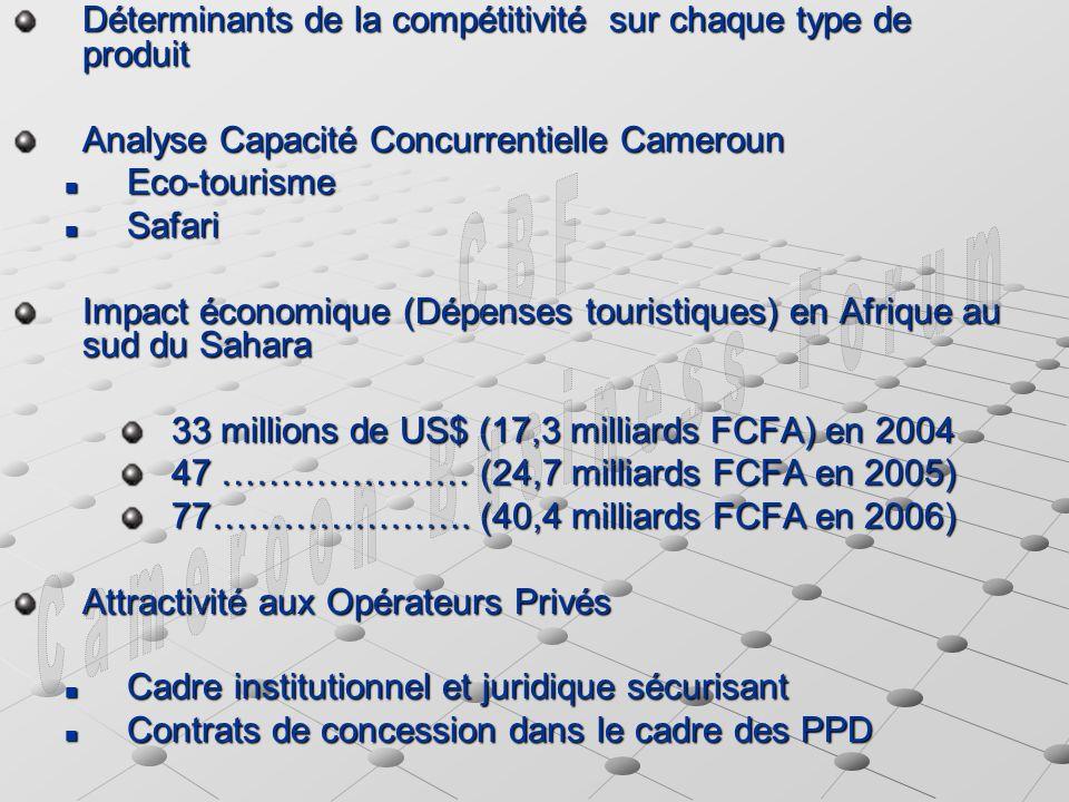Déterminants de la compétitivité sur chaque type de produit Analyse Capacité Concurrentielle Cameroun Eco-tourisme Eco-tourisme Safari Safari Impact économique (Dépenses touristiques) en Afrique au sud du Sahara 33 millions de US$ (17,3 milliards FCFA) en 2004 47 ………………… (24,7 milliards FCFA en 2005) 77………………….