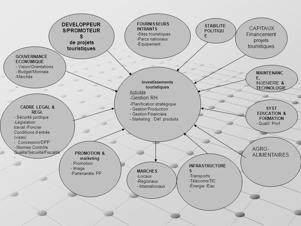 investissements touristiques Activités -Gestion RH - Planification stratégique - Gestion Production - Gestion Financière - Marketing : Déf.