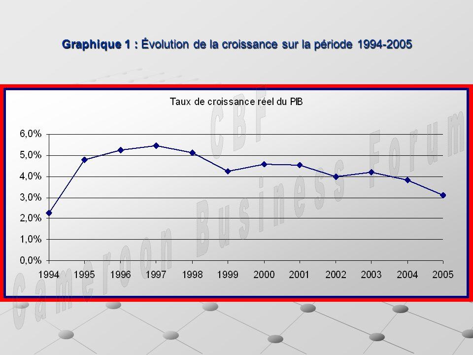Graphique 1 : Évolution de la croissance sur la période 1994-2005
