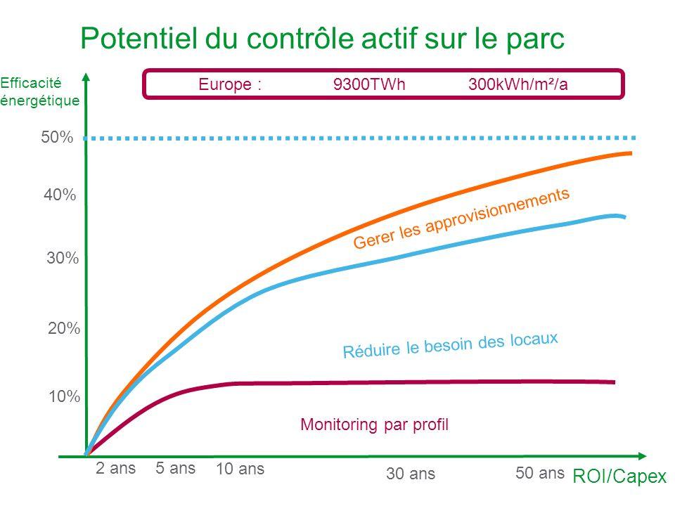 HOMES - 32 - Olivier Cottet – Les données techniques et/ou informations contenues dans les présents documents ne sont pas libres de droit et appartiennent aux membres du groupement HOMES suivant les termes des accords qui lient ces membres Potentiel du contrôle actif sur le parc Efficacité énergétique ROI/Capex Europe :9300TWh300kWh/m²/a 20% 30% 40% 50% 2 ans5 ans 10 ans 50 ans 30 ans 10% Monitoring par profil Réduire le besoin des locaux Gerer les approvisionnements