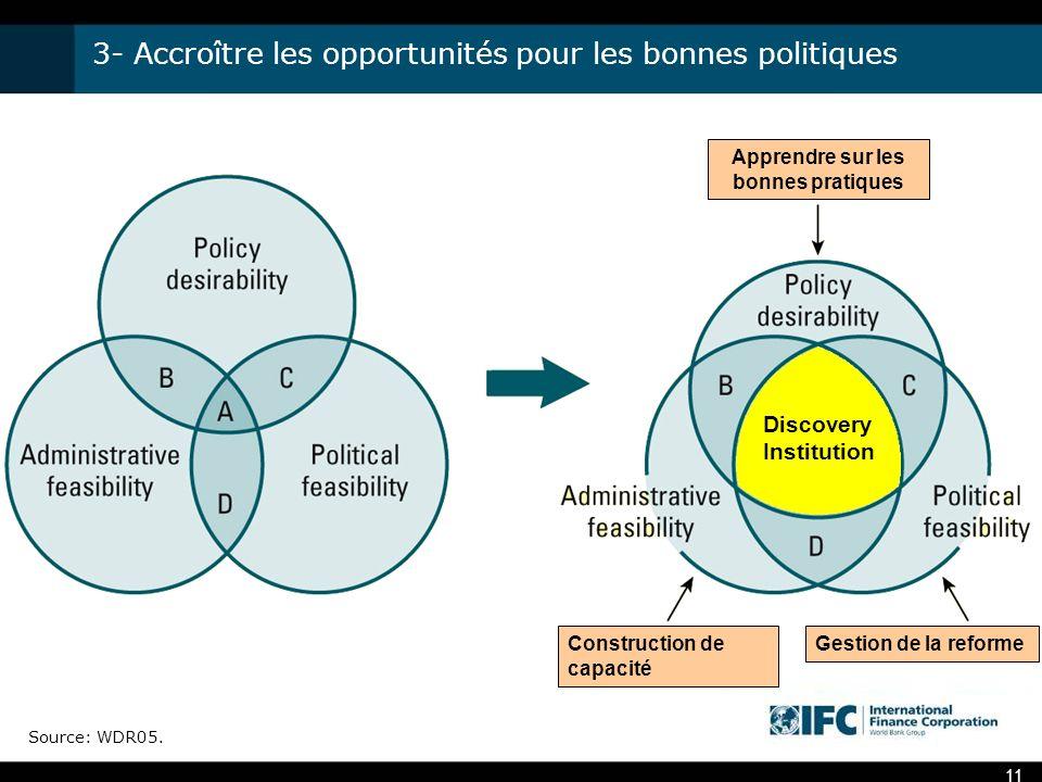 3- Accroître les opportunités pour les bonnes politiques Source: WDR05.