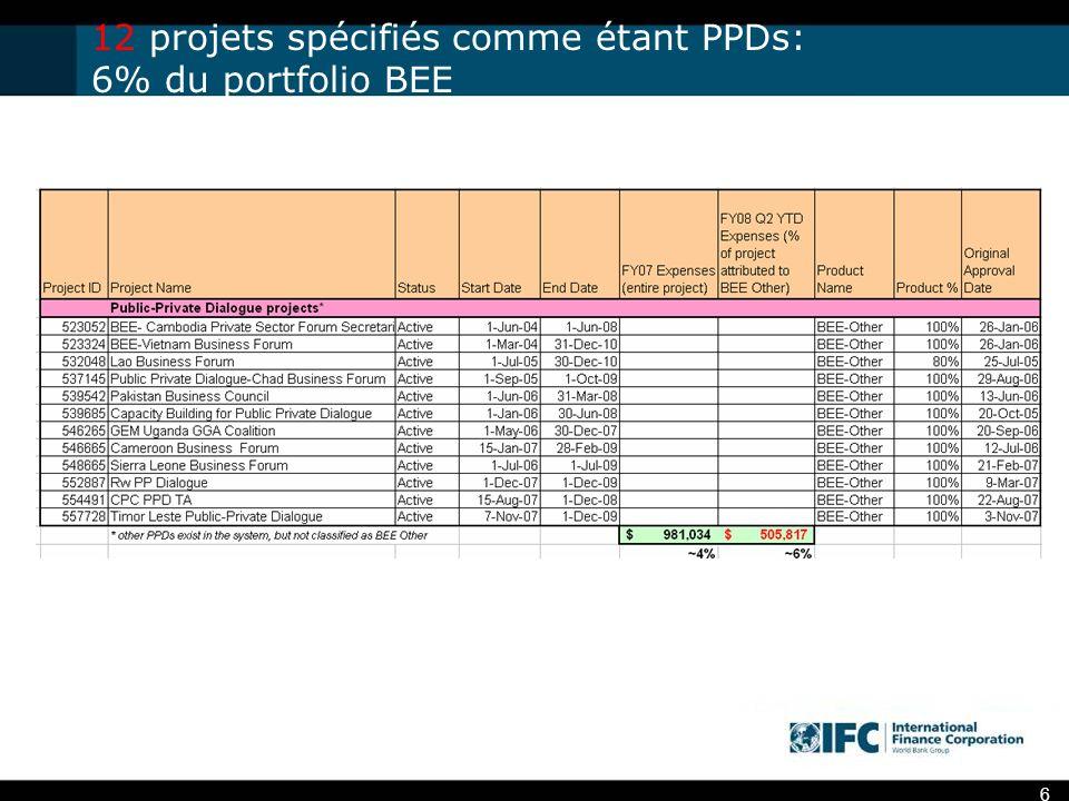 6 12 projets spécifiés comme étant PPDs: 6% du portfolio BEE
