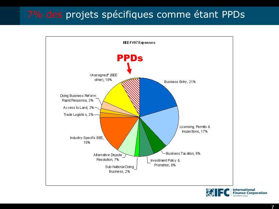 7 7% des projets spécifiques comme étant PPDs PPDs