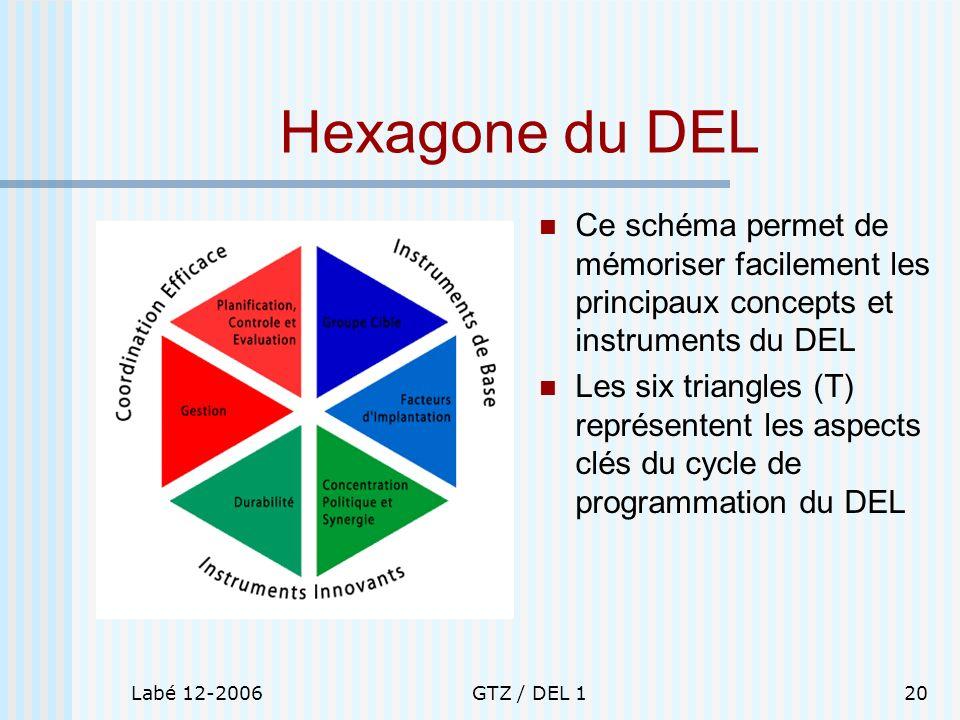 Labé 12-2006GTZ / DEL 120 Hexagone du DEL Ce schéma permet de mémoriser facilement les principaux concepts et instruments du DEL Les six triangles (T)