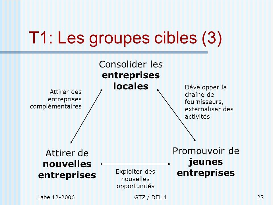 Labé 12-2006GTZ / DEL 123 T1: Les groupes cibles (3) Consolider les entreprises locales Attirer de nouvelles entreprises Promouvoir de jeunes entrepri