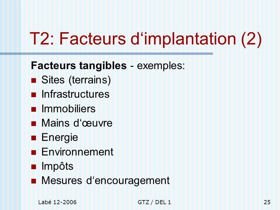 Labé 12-2006GTZ / DEL 125 T2: Facteurs dimplantation (2) Facteurs tangibles - exemples: Sites (terrains) Infrastructures Immobiliers Mains dœuvre Ener