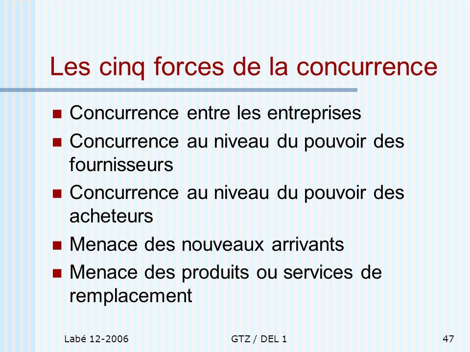 Labé 12-2006GTZ / DEL 147 Les cinq forces de la concurrence Concurrence entre les entreprises Concurrence au niveau du pouvoir des fournisseurs Concur