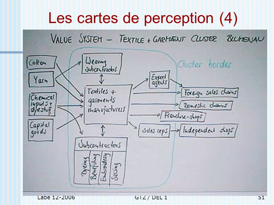 Labé 12-2006GTZ / DEL 151 Les cartes de perception (4)