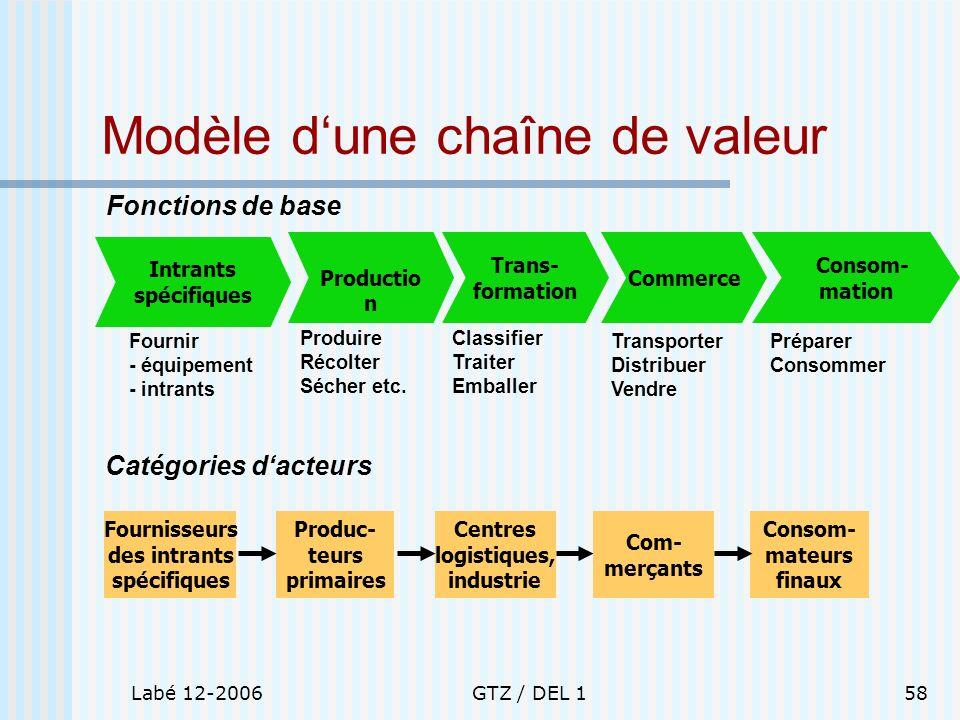 Labé 12-2006GTZ / DEL 158 Modèle dune chaîne de valeur Fonctions de base Catégories dacteurs Intrants spécifiques Fournir - équipement - intrants Prod