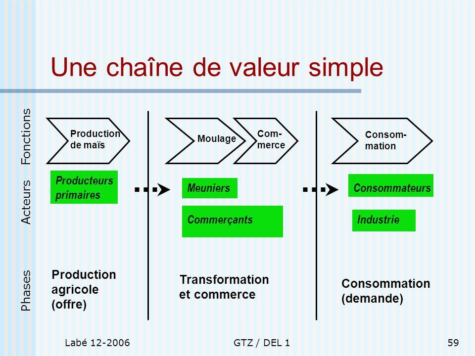 Labé 12-2006GTZ / DEL 159 Une chaîne de valeur simple Production de maïs Producteurs primaires Production agricole (offre) Moulage Com- merce Commerça