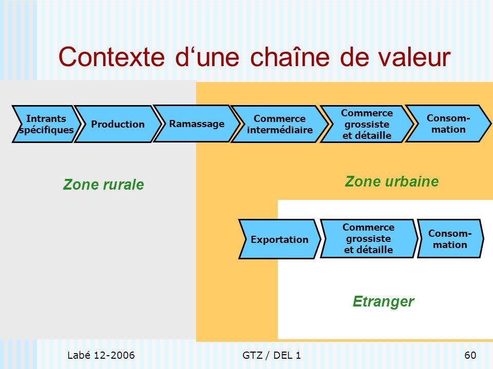 Labé 12-2006GTZ / DEL 160 Zone rurale Zone urbaine Etranger Contexte dune chaîne de valeur Production Intrants spécifiques Ramassage Commerce interméd