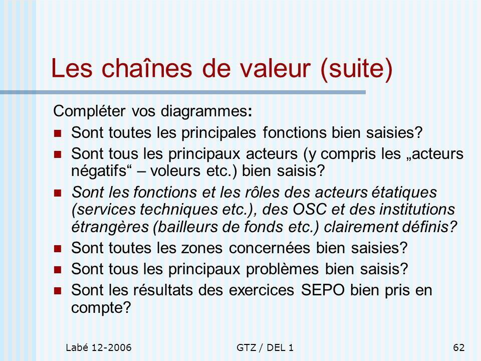Labé 12-2006GTZ / DEL 162 Les chaînes de valeur (suite) Compléter vos diagrammes: Sont toutes les principales fonctions bien saisies? Sont tous les pr