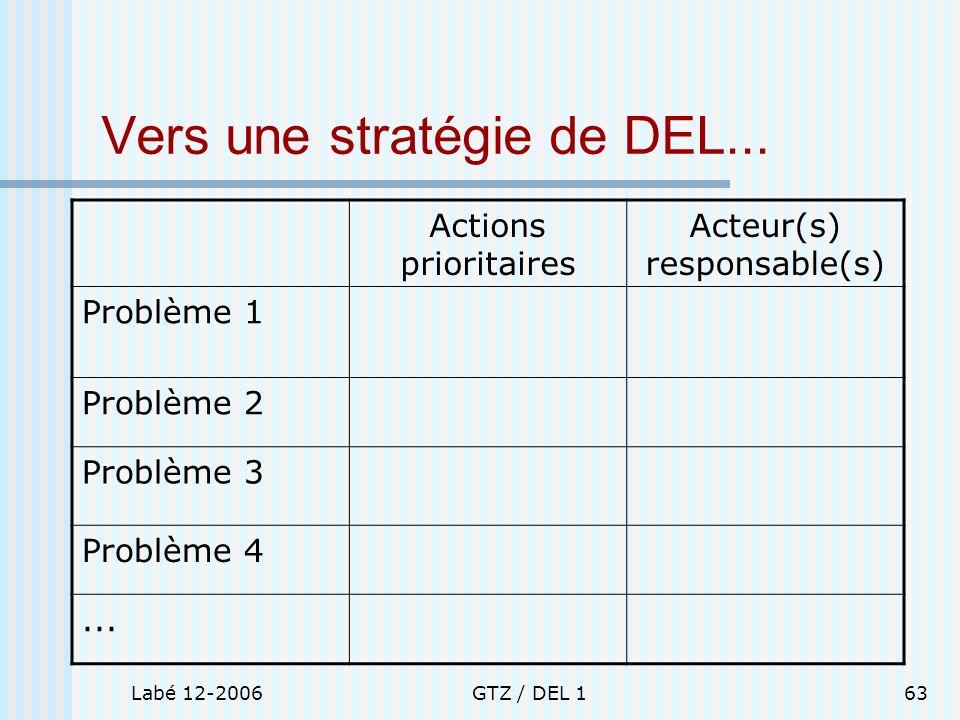 Labé 12-2006GTZ / DEL 163 Vers une stratégie de DEL... Actions prioritaires Acteur(s) responsable(s) Problème 1 Problème 2 Problème 3 Problème 4...