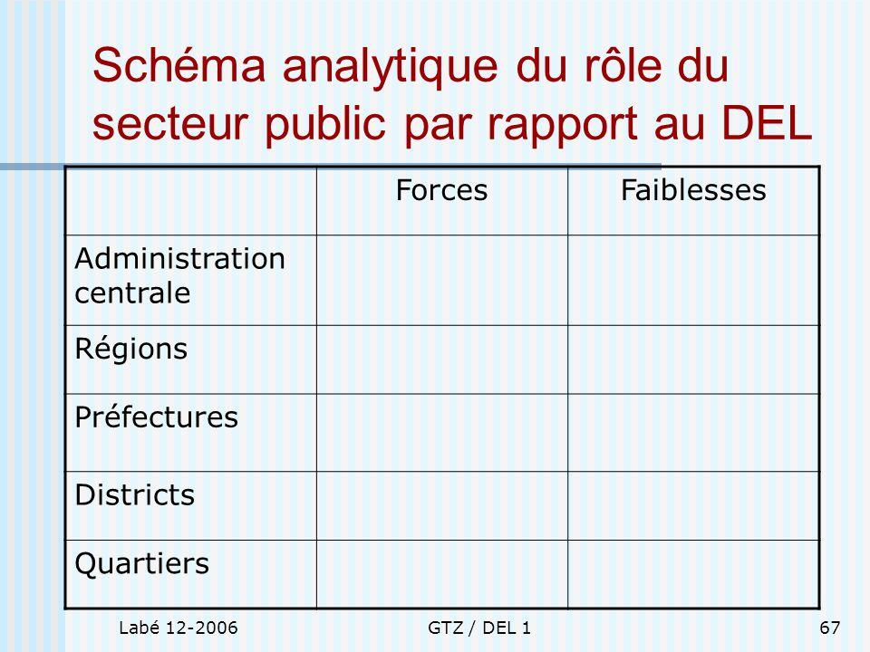 Labé 12-2006GTZ / DEL 167 Schéma analytique du rôle du secteur public par rapport au DEL ForcesFaiblesses Administration centrale Régions Préfectures